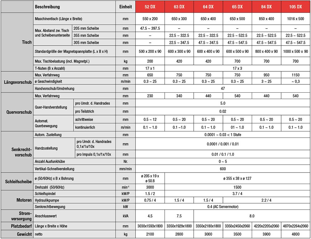Tabelle_ACC_DX